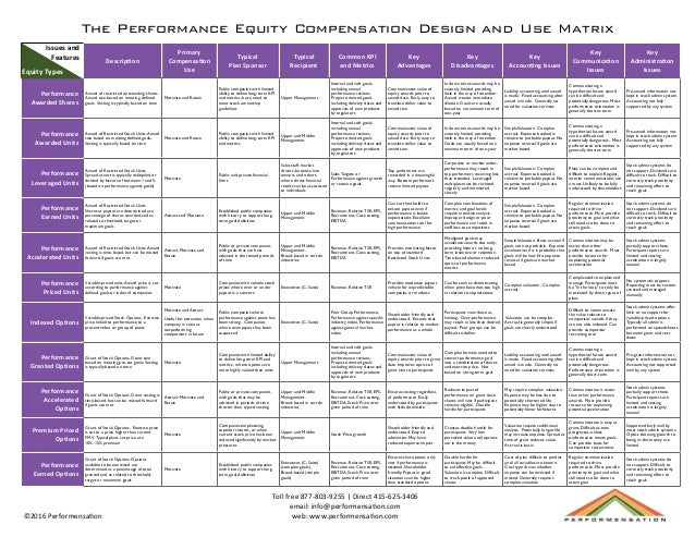 Performance Equity Compensation Matrix: performance units, shares options and more