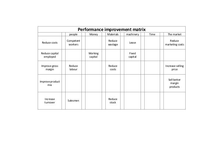 Performance improvement matrix                   people        Money    Materials   machinery   Time     The market       ...