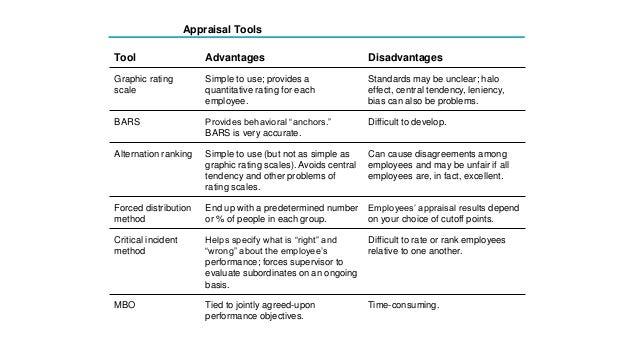 advantage and disadvantage of performance appreaisal