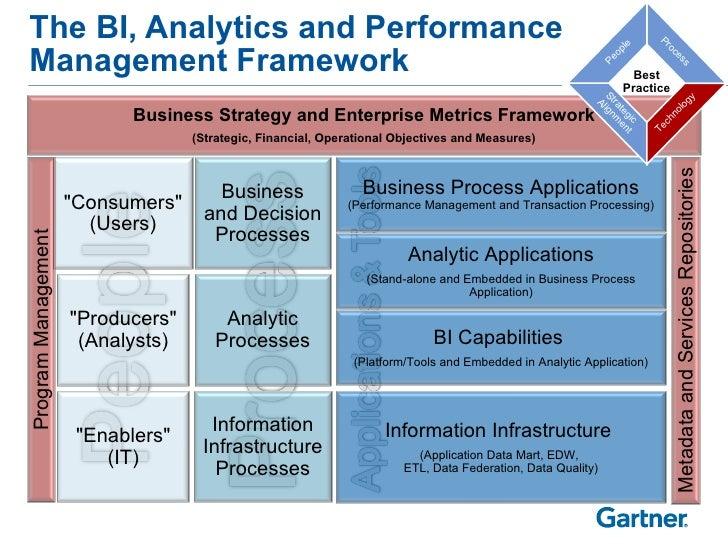 Gartner: The BI, Analytics and Performance Management Framework