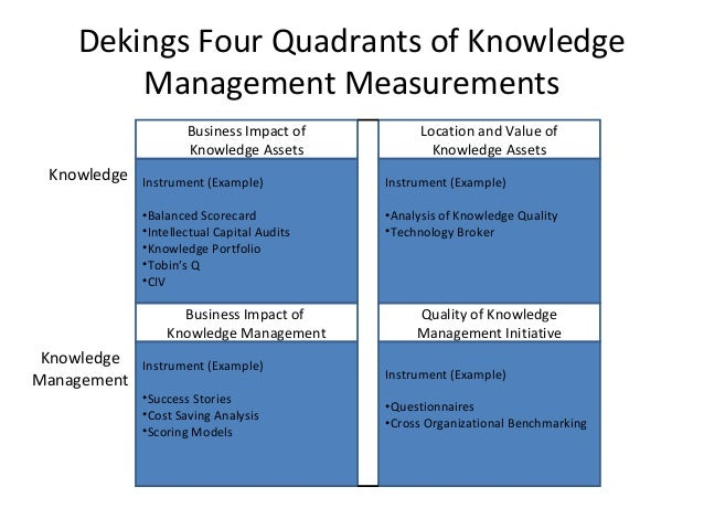impact of performance management on organizational success commerce essay 11 from performance measurement to strategic management            3   the balanced scorecard – a resounding success  measuring organisational  performance  impacts kaplan and norton noted the value of articulating and  representing  in the shopping experience (a  in summary, it is the interaction.