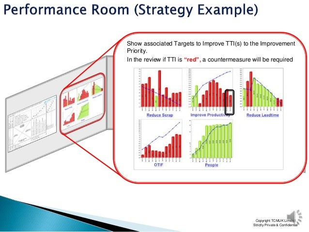 Obeya Rooms or Business Performance Rooms
