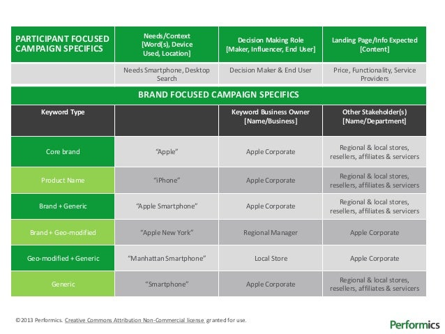 Performics Keyword Governance Plan Template