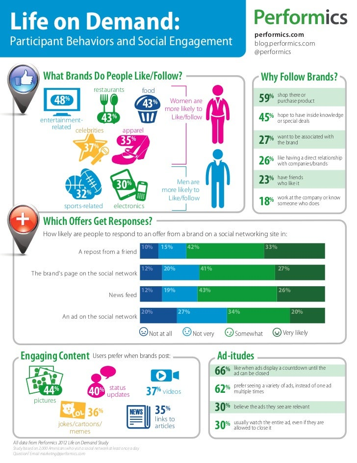 Performics Life on Demand 2012 Brand Infographic