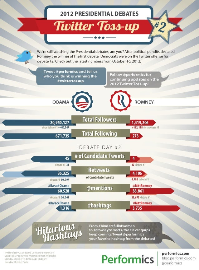 Performics Presidential Twitter Toss-up Infographic (#2 Debate Edition)