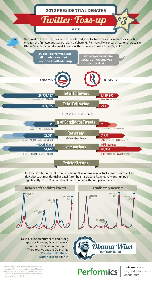 Performics Presidential Debates Twitter Tossup #3