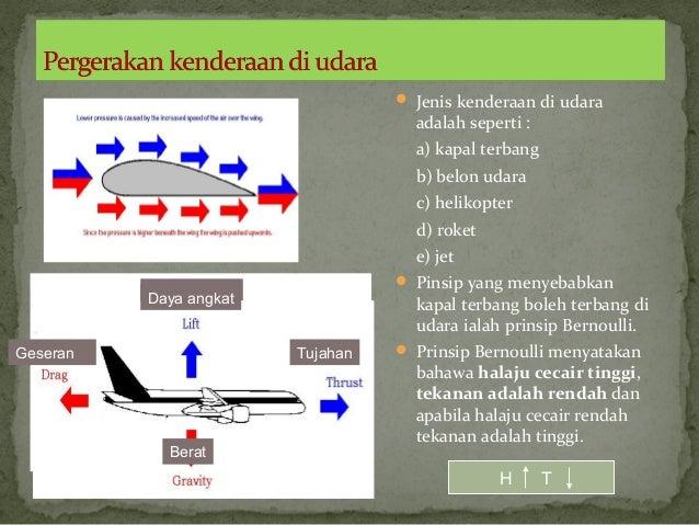  Jenis kenderaan di udaraadalah seperti :a) kapal terbangb) belon udarac) helikopterd) rokete) jet Pinsip yang menyebabk...