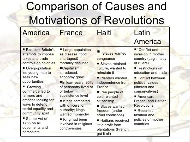 compare and contrast the american french and latin american revolution Aminath saany naseer world history bais 2017 contrast and compare the causes of french, american and 1848 revolutions french, american and 1848 revolutions are important developments in the western world for the creation of nation states and democracy we see today.