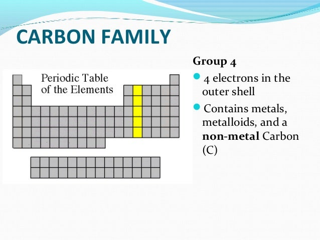 Grade 11 chapter 1 the periodic table semester 2 for Ptable periodic table