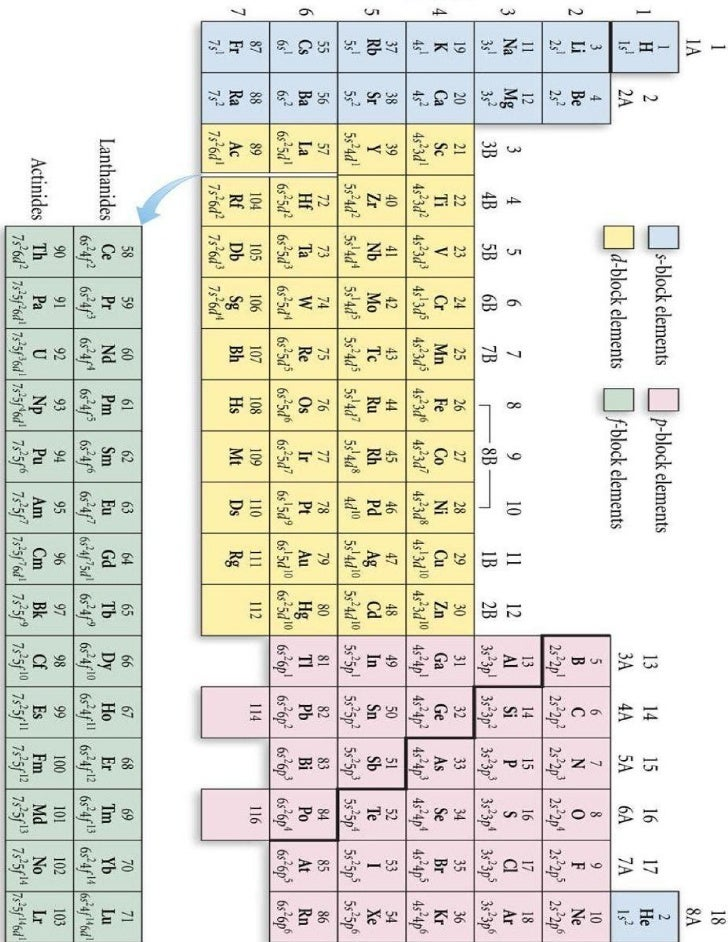 Periodic Table With Electronic Configaration