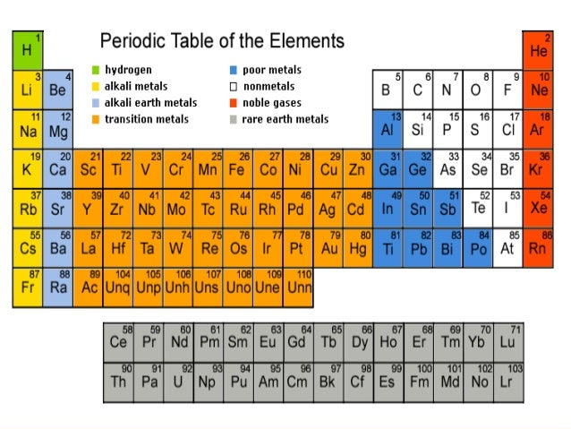 Periodic Table Properties Of Group