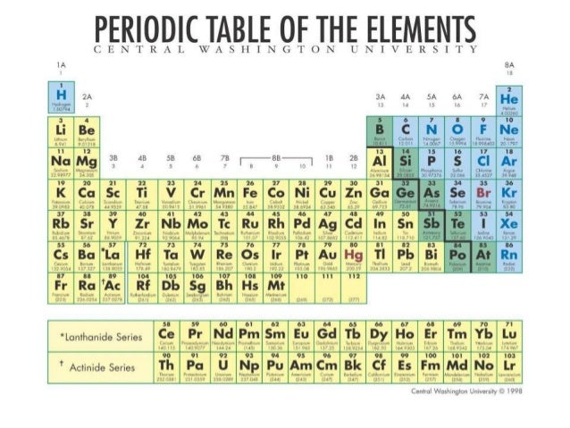 Periodic classification of elements by nandish for 11 groups of the periodic table