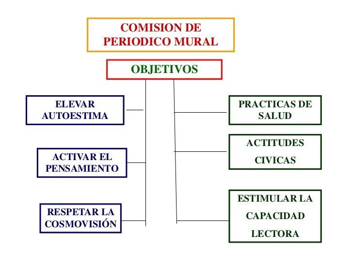 Periodico mural for Estructura de un periodico mural