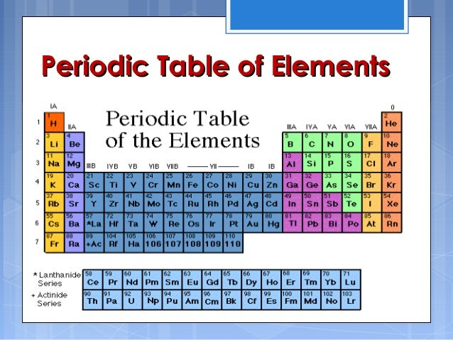 Periodic Table Development And Trends on Size Trend Periodic Table