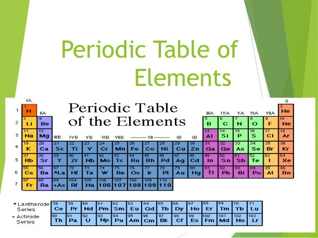 Periodic table for 105 periodic table
