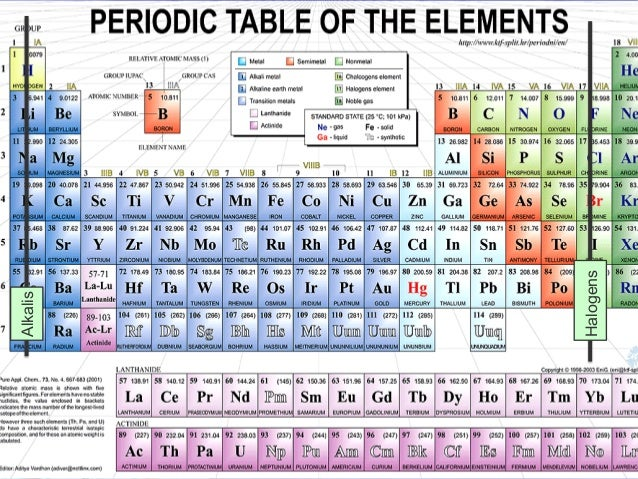 Periodic Table With States Of Matter At Room Temperature
