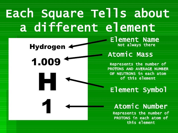 image result for periodic table square explained - Periodic Table Of Elements Explained
