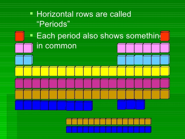 Grade10 chapter1 the periodic table semester 1 for Table th horizontal