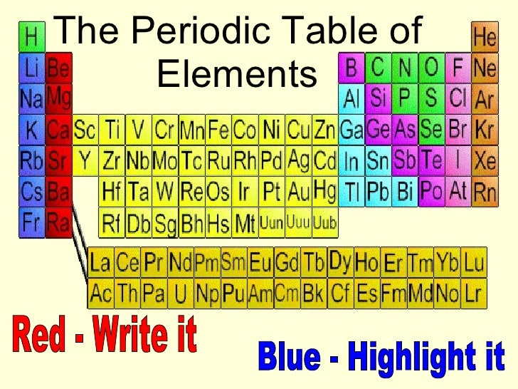 The Periodic Table of Elements Red - Write it Blue - Highlight it
