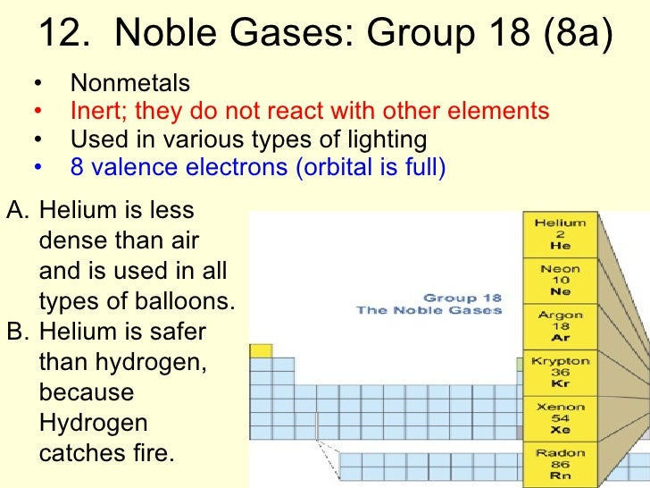 78 Group 14 On The Periodic Table Of Elements On Table 14 Elements