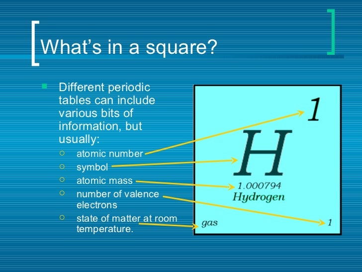 Related keywords suggestions for uranium periodic table square urtaz Images