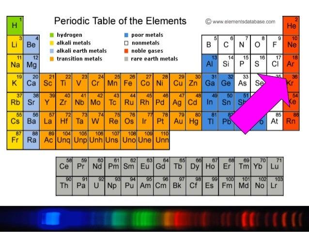 Inert Gas The Inert Gas In Period 3