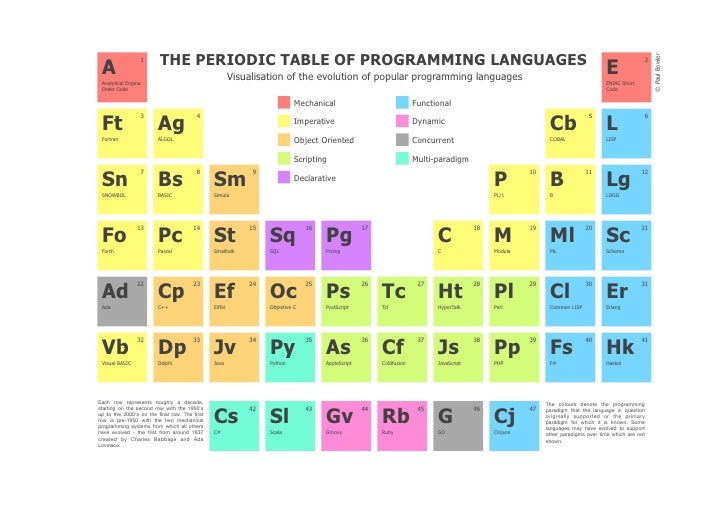 Periodic table of programming languages for Table mathematica