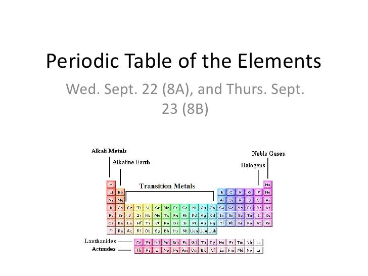 PERIODIC TABLE TRENDS WORKSHEET ANSWER KEY – Periodic Table Trends Worksheet Answer Key