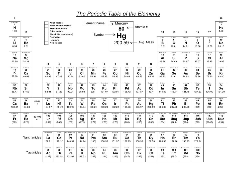 Periodic Table Families On The Periodic Table Worksheet