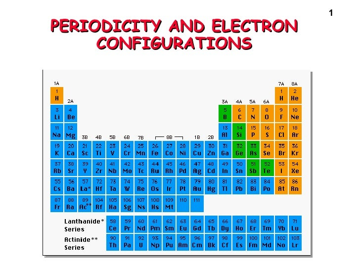PERIODICITY AND ELECTRON CONFIGURATIONS