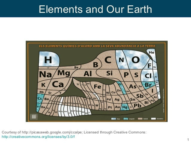 Periodic Trends and Properties