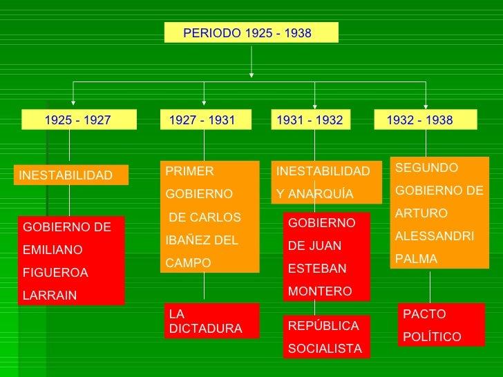 PERIODO 1925 - 1938 1925 - 1927 1927 - 1931 1931 - 1932 1932 - 1938 INESTABILIDAD PRIMER GOBIERNO DE CARLOS IBAÑEZ DEL CAM...