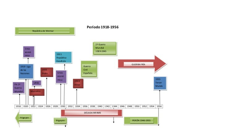 Período 1918-1956                   República de Weimar                                                                   ...