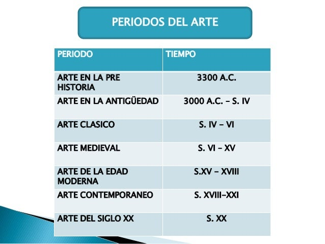 PERIODOS DEL ARTE PERIODO ARTE EN LA PRE HISTORIA ARTE EN LA ANTIGÜEDAD  TIEMPO 3300 A.C. 3000 A.C. – S. IV  ARTE CLASICO ...