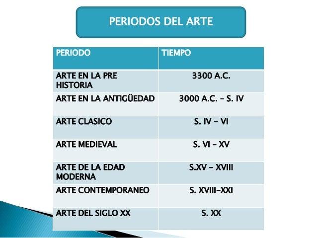PERIODOS DEL ARTE PERIODO  ARTE EN LA PRE HISTORIA ARTE EN LA ANTIGÜEDAD  TIEMPO  3300 A.C. 3000 A.C. – S. IV  ARTE CLASIC...