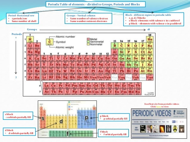 Element Charges Periodic Table Periodic Table of Elements