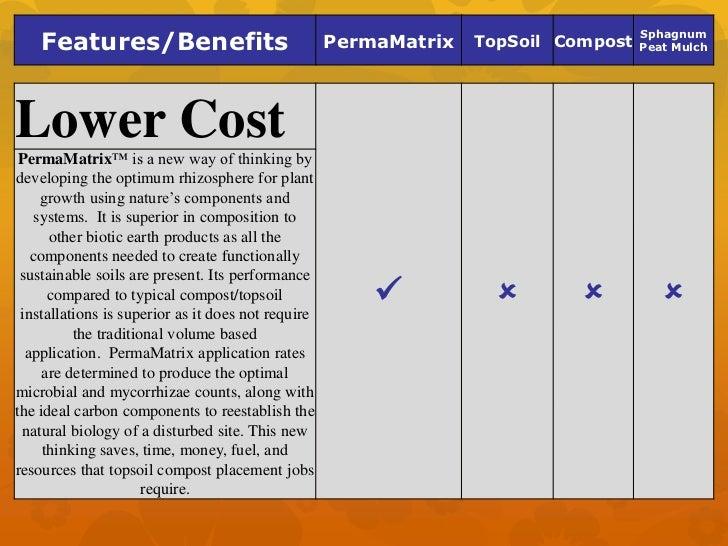 PermaMatrix is cheaper than dirt!