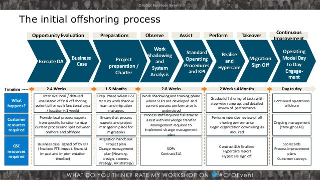 lenovo hr off shoring business analysis Nick tai senior sales operations specialist at lenovo  experienced business intelligence manager with a demonstrated history of working in the outsourcing .