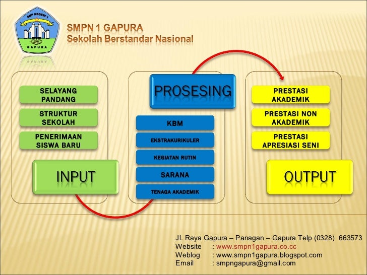 Jl. Raya Gapura – Panagan – Gapura Telp (0328)  663573 Website  :  www.smpn1gapura.co.cc Weblog  : www.smpn1gapura.blogspo...