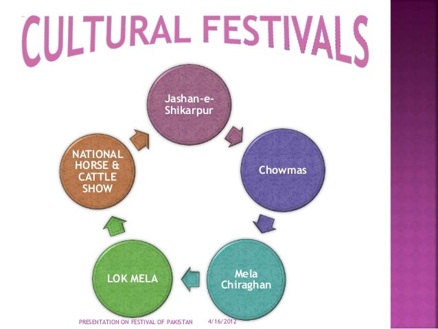 Festivals of Pakistan