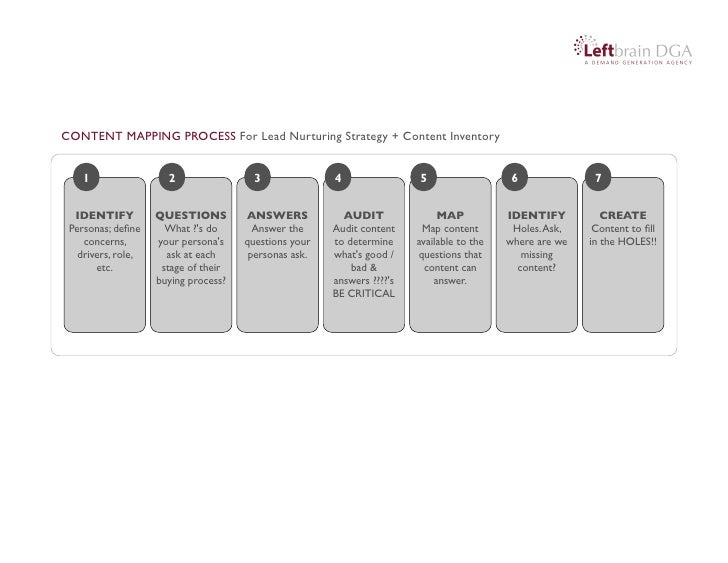 CONTENT MAPPING PROCESS For Lead Nurturing Strategy + Content Inventory    1                 2                 3          ...