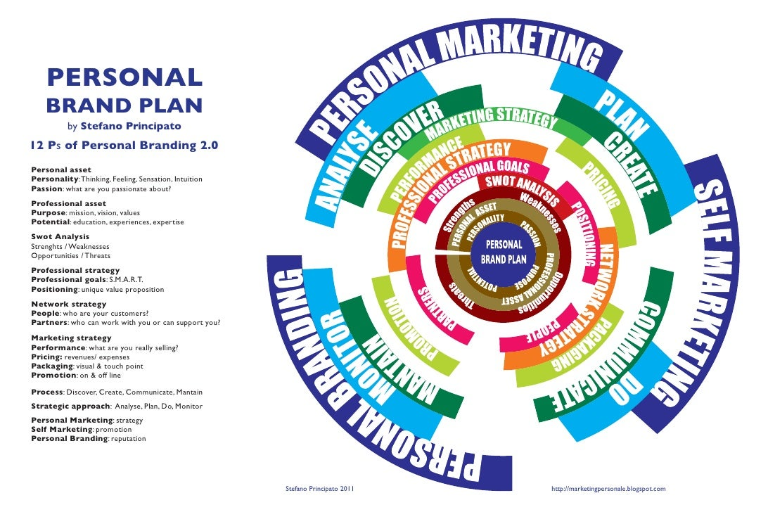 what is personal branding pdf