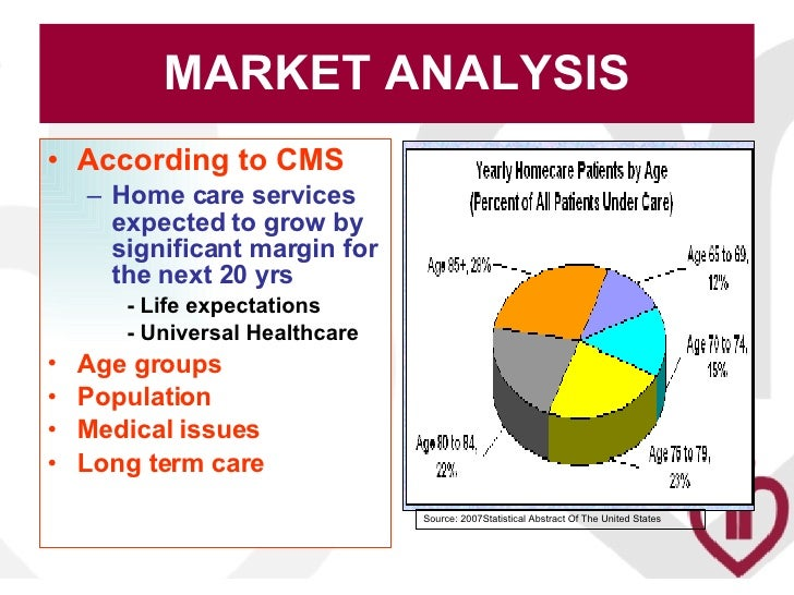 Care Home Business Plan