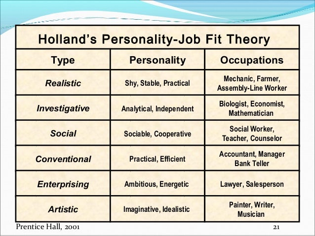 Personality Development Is The Improvement Of Behavioral