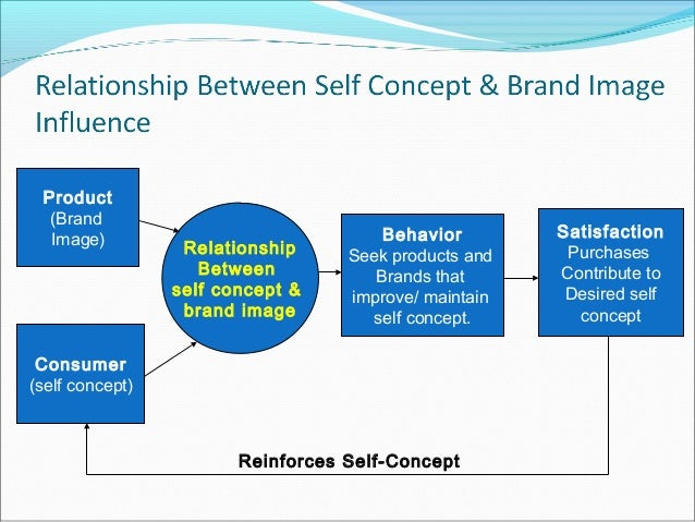 self image self esteem consumer behavior