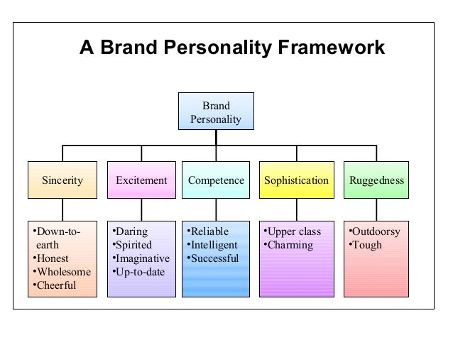 brand personality framework Watch to learn about the brand personality framework and how it can be applied to marketing consumer behavior fall 2016 giana iannacone & carolyn sacco.