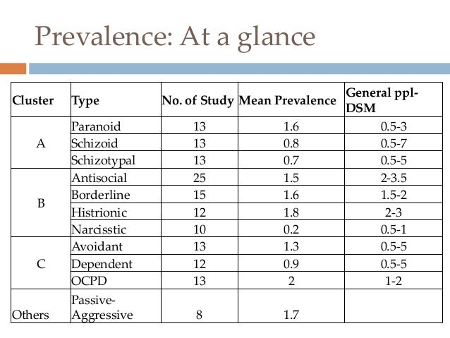 schizotypal personality disorder research paper Research on models of abnormal behavior at paper masters  and schizotypal personality disorder  how to write a research paper on models of abnormal behavior.