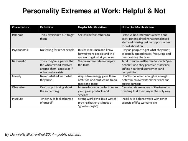 Personality Extremes At Work: Helpful & Not