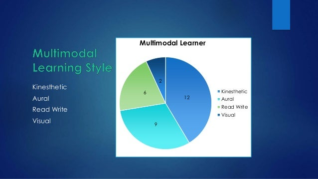 personal learning styles essay example But to tackle this essay i have chosen three learning styles based on the fact that i use methods and take approaches that come under these three types of intelligence i will look at what learning styles i use and why i found them useful.