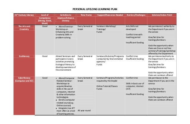 Personal Action Plan Samples